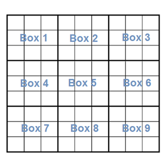 Sudoku grid partially filled showing how boxes are numbered